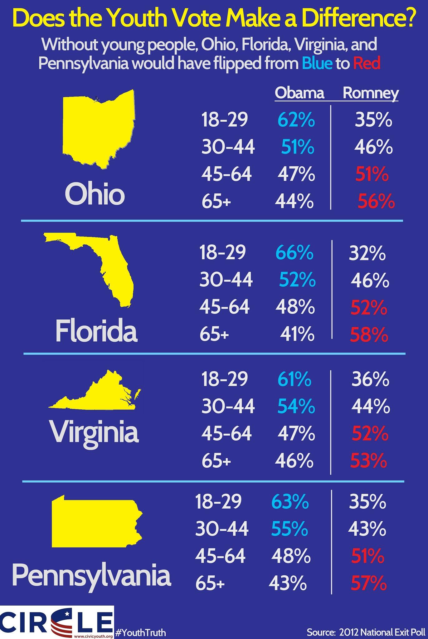 youth votes determines 80 electoral votes | mason votesmason votes