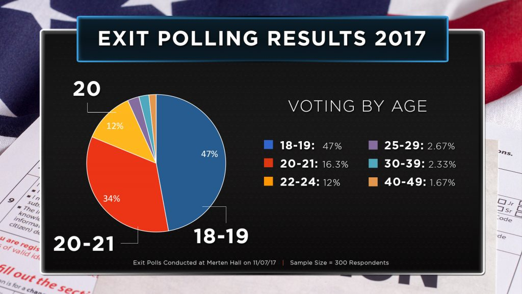 Exit-Polling-Results-2017_Age