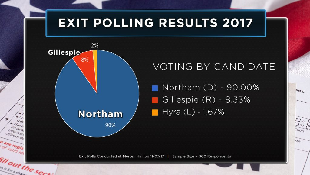 Exit-Polling-Results-2017_Candidate