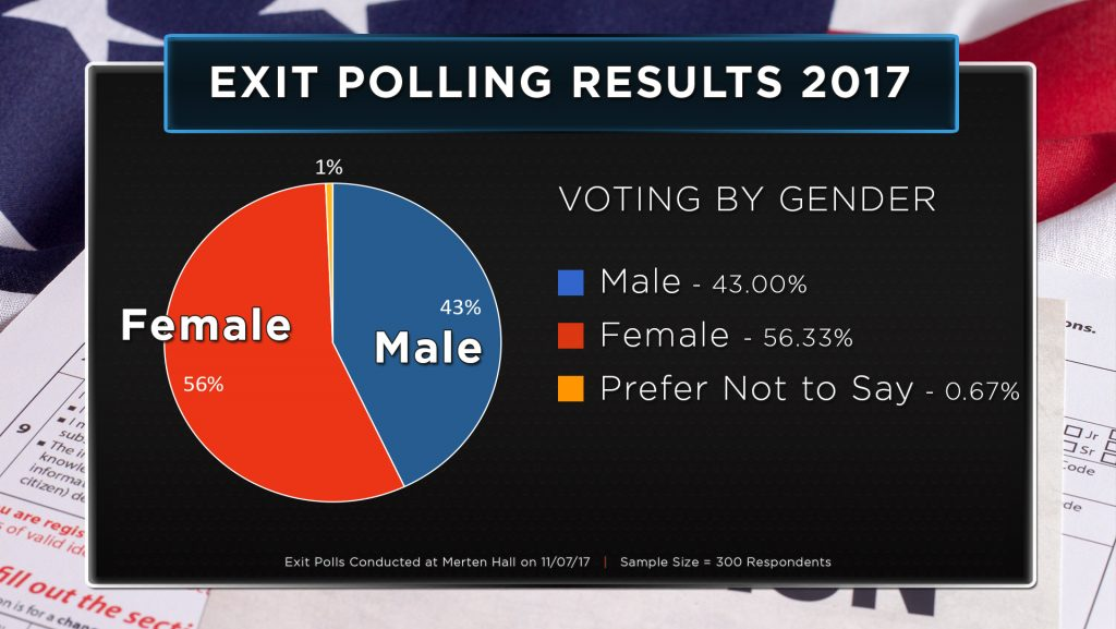 Exit-Polling-Results-2017_Gender