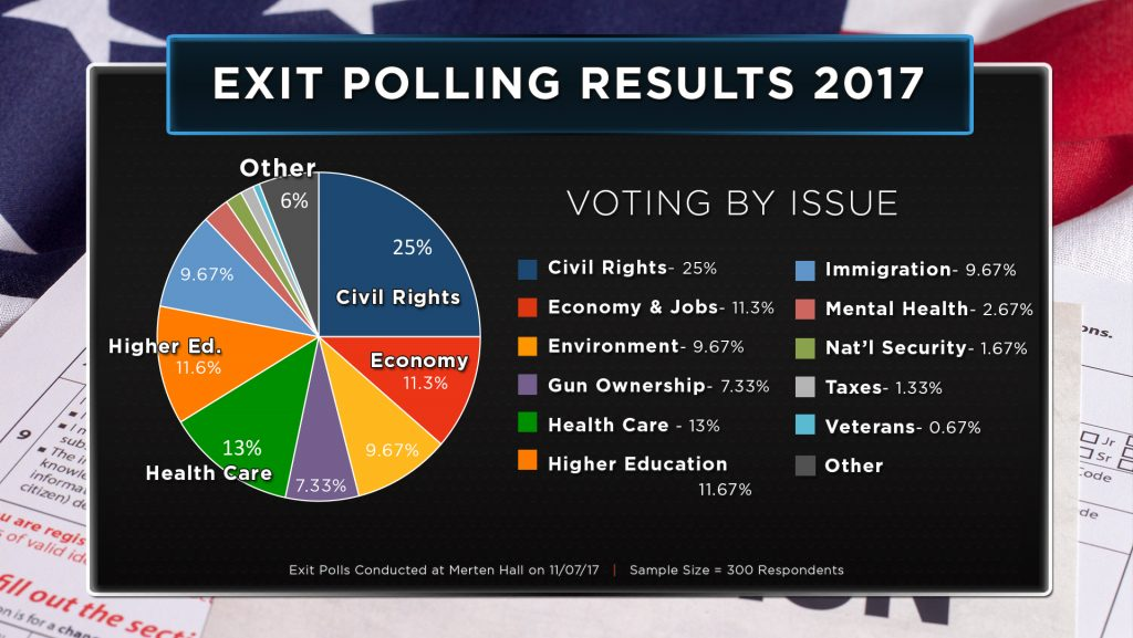 Exit-Polling-Results-2017_Issue