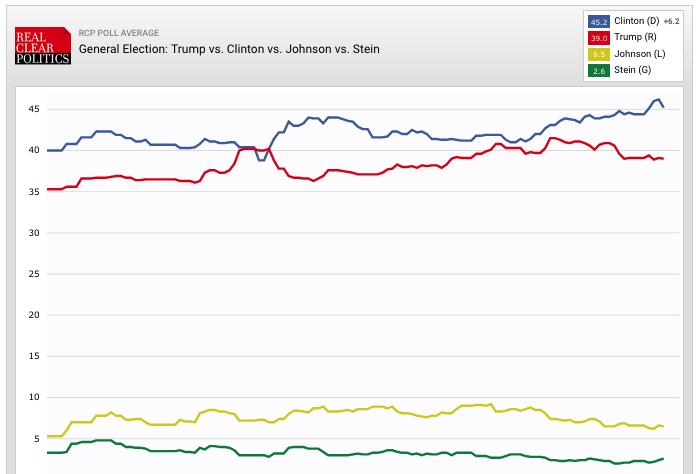 rcpolitics-graph