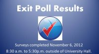 November 6, 2012 Mason Votes conducted exit polling outside of George Mason University's University Hall polling place.  368 people participated in the poll.  Here are the results.